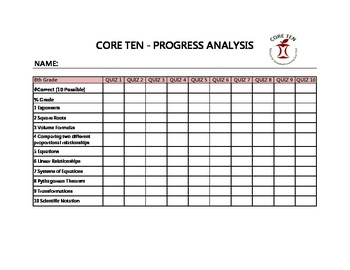 Core Ten - 8th grade Analysis for Students
