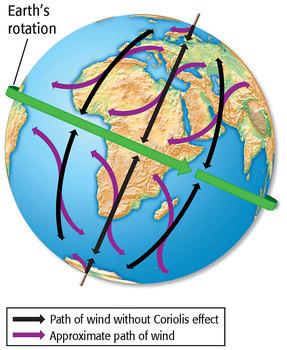 Coriolis Effect Experiment