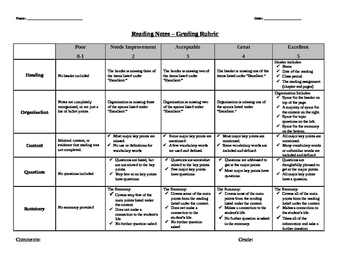 Cornell Notes Rubric