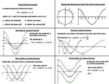 Cosine Graph Foldables