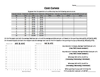 Cost Curves Worksheet