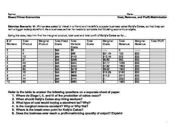 Cost, Revenue and Profit Maximatization