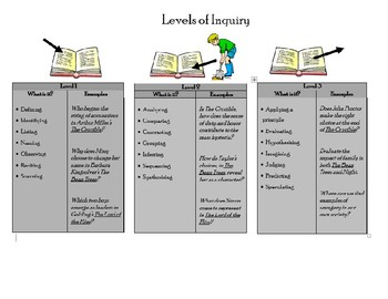 Costa's Levels of Inquiry Student Notes Handout