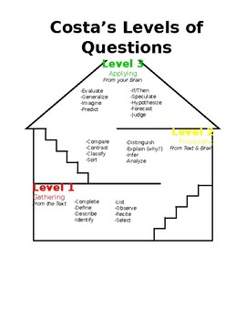 Costa's Levels of Questions