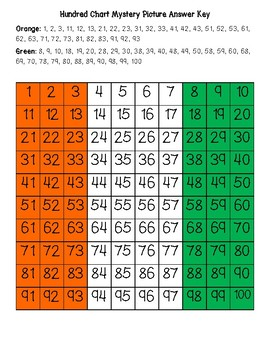 Cote d'Ivoire (Ivory Coast) Flag Hundred Chart Mystery Picture with Number Cards