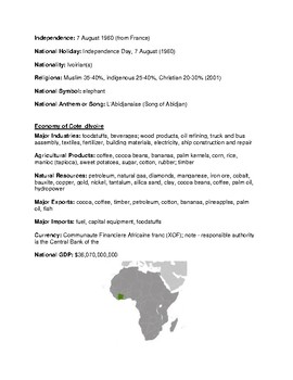 Cote_dIvoire Country Information Sheet