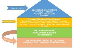 Counselor's Advisory Council/Counseling Program Presentation