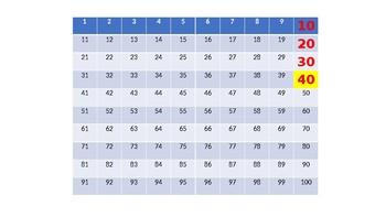 Count by 10s 5s 2s 3s, 4s, 6s, 7s, 8s, 9s Skip Counting PowerPoint Slide Show