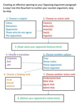 Counter-Argument Flowchart
