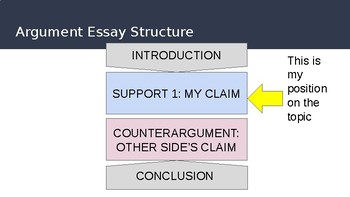 Counter Argument: Zooming in on Argument Essay