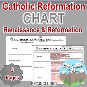 Counter reformation catholic reformation organizational chart counter reformation catholic reformation organizational chart world history ccuart Choice Image