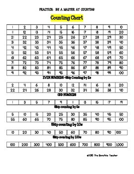 Counting Charts for Students and Teachers