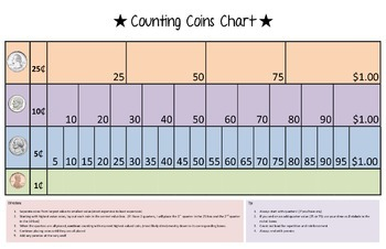 Counting Coins Chart