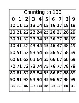 Counting From 0 to 100+