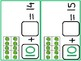 Counting On to Solve Addition Equations- St Patrick's Theme