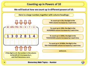Counting in Powers of 10 for Elementary School Math