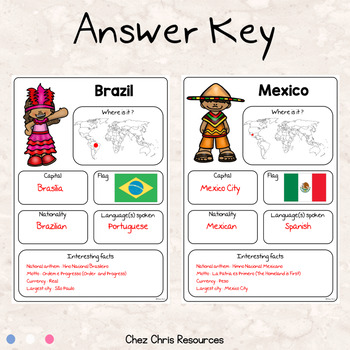 Countries around the world: a research project