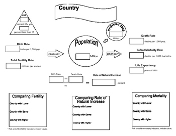 Geography and History: Country Analysis, Mindmap