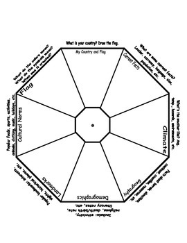 Country Report Wheel