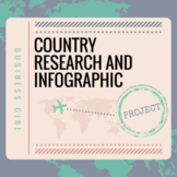 Country Research Factors of Production and Economic Indicators Project