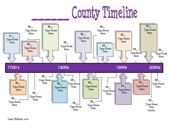 County Timeline