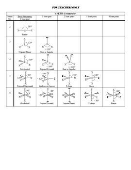 Covalent Bonding: VSEPR Student Worksheet