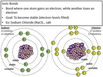 Covalent vs. Ionic Bonds PowerPoint