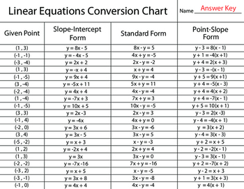 Coverting Linear Equations Worksheet
