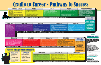 Cradle to Career - Pathway to Success in English
