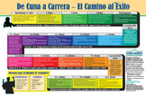 Cradle to Career - Pathway to Success in Spanish