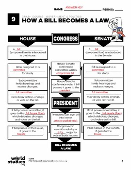 how a bill becomes a law video worksheet sewdarncute. Black Bedroom Furniture Sets. Home Design Ideas