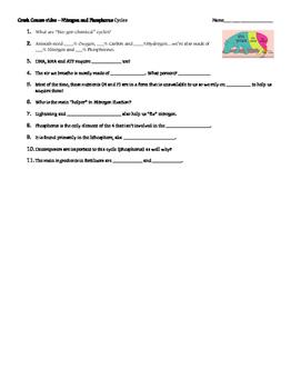 Crash Course Nitrogen and Phosphorus Cycles Video Notes