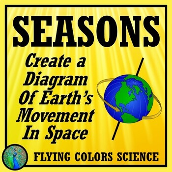 SEASONS ACTIVITY: Create Detailed Drawing of Earth's Orbit  NGSS MS-ESS1-1