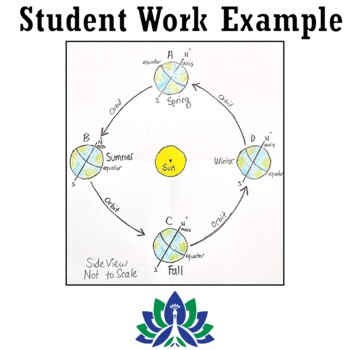 CHALLENGING SEASONS ACTIVITY: Create Detailed Drawing of Earth's Orbit