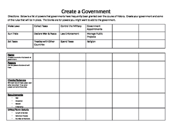 Create a Government - Separation of Powers/Checks and Balances