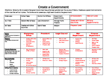 Create a Government - Separation of Powers/Checks and Balances