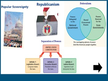Create a Poster of the Seven Principles of the Constitution- art activity slides