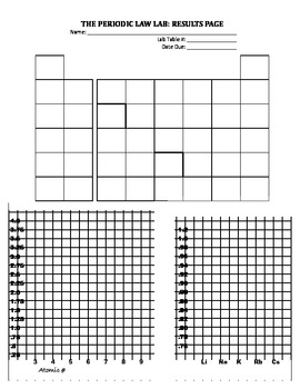 Create the Periodic Table from Scratch - Periodic Law Activity!