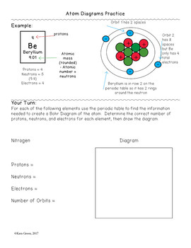 Creating Bohr Diagrams of Atoms
