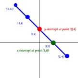 Creating Equations from Graphs (Slope Intercept form)