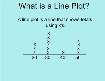 Creating Line Plots Smart Board Lesson