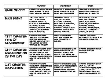 Writing a City Charter