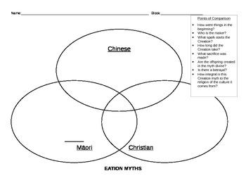 Creation Myths Venn Diagram *Accompanies Creation Myths PowerPoint