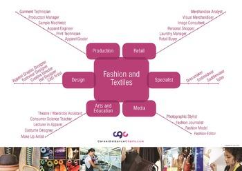 Creative Careers Poster Set