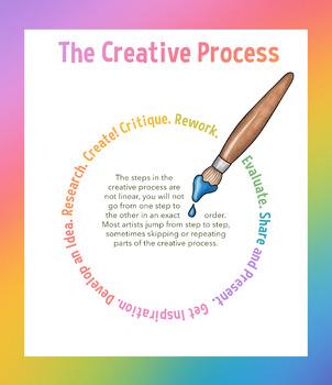 Creative Process Infographic by MsSingletonsArtClass | TpT