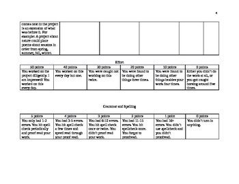 Creative Writing Assignment Sheet and 3 Rubrics