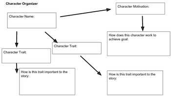 Creative Writing Character Graphic Organizer