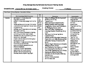 Creative Writing Course Curriculum Map