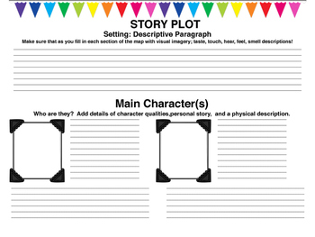 Creative Writing Mind Map: Story Organizer