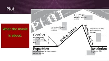 Creative Writing - Movie Critique / Review Terms PowerPoint